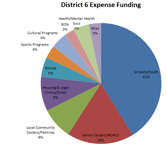 2017-18 Expense Pie Chart Pic