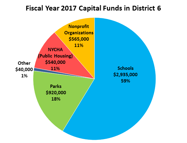 FY 17 Capital Funds for District 6