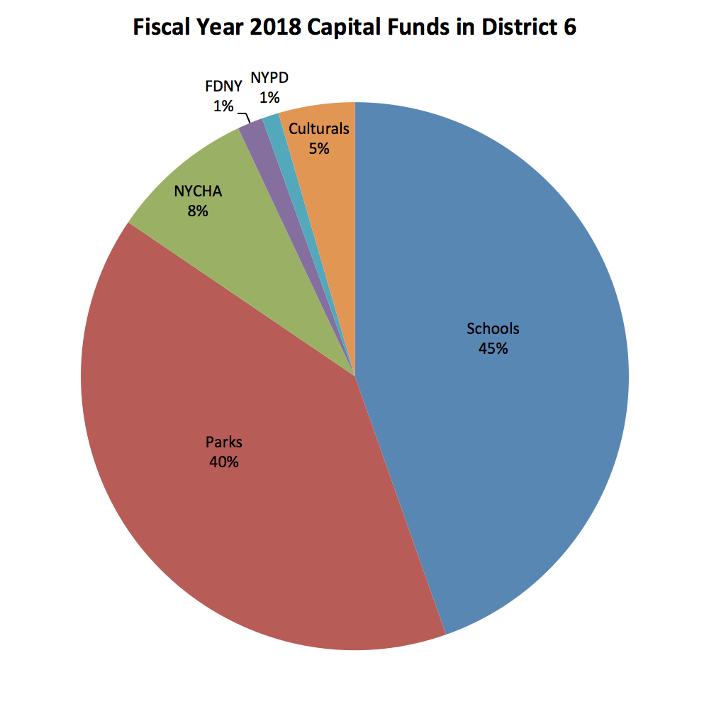 FY 17 Expense Funds for District 6
